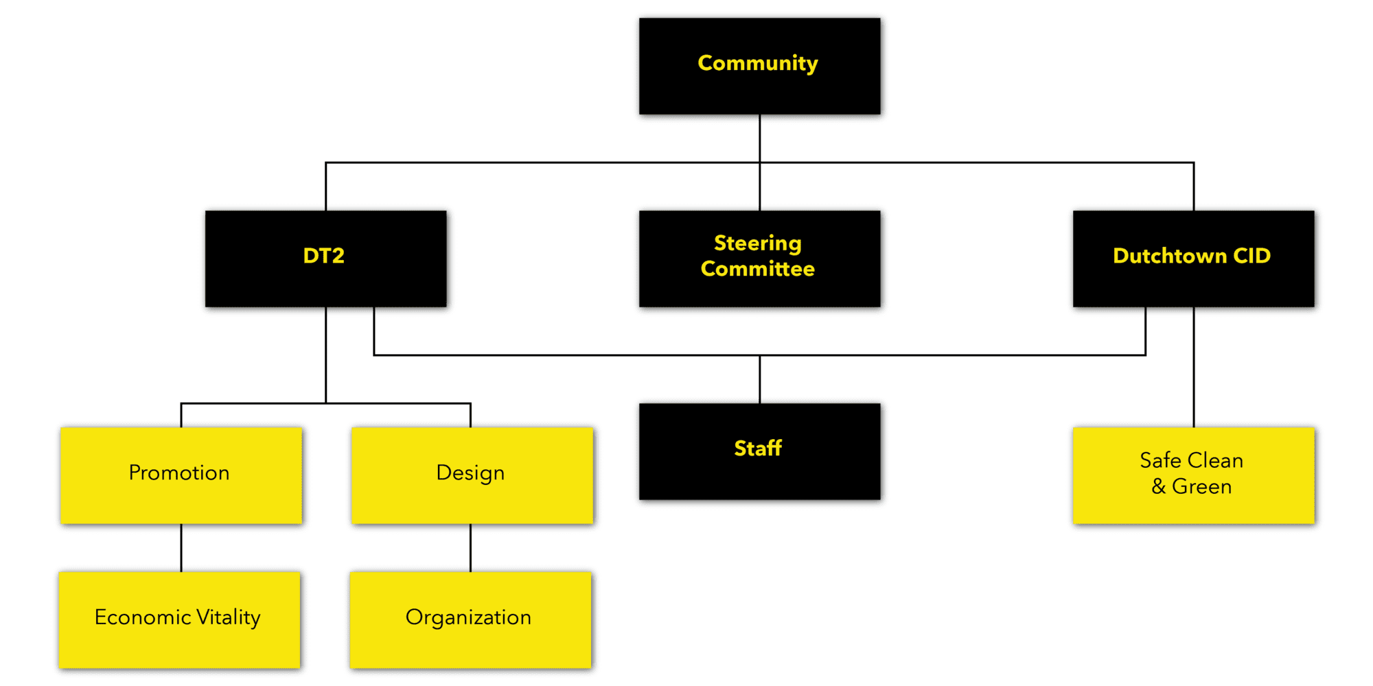 A chart showing the structure of the Dutchtown Committees.